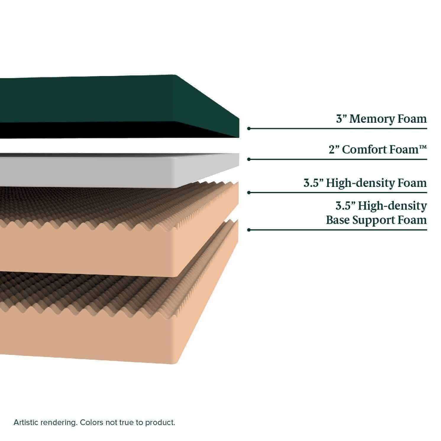 Memory Foam Mattress Layers